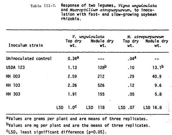 Tripartite symbiosis formed by Pisum sativum, rhizobia and mycorrhiza ...