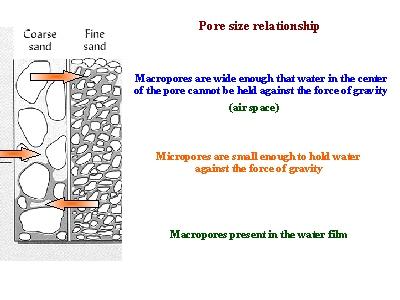 Soil management for Soil particles definition