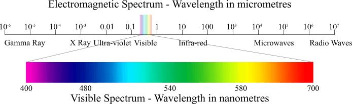 project spectrum